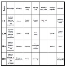 high school planning how to plan for homeschooling high school with a free printable