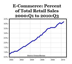 e-comm as % to total