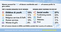 #GivingTrends17 Women account for 85% of all consumer purchases, so it is no surprise that three out of four donors are also women.