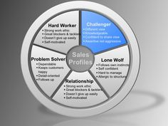 The Challenger Sale – A New Model for High Performance Sales Teams
