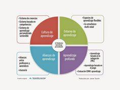 10 tendencias para personalizar el aprendizaje en 2015 (4/4)│@jtoufi