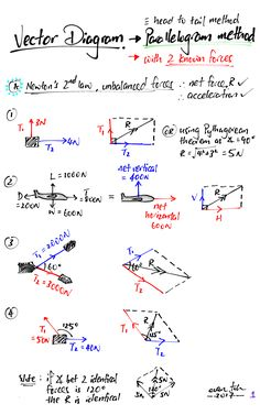 Velocity time and displacement time graph for a ball being thrown up vector diagram parallelogram 01 ccuart Choice Image
