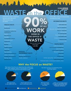 Waste in The Office | Visual.