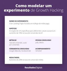 Esse é um exemplo do que você consegue fazer com a nossa planilha de controle de experimentos Lps, Growth Hacking, Digital Marketing, Names