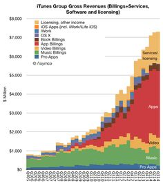 """Apple  generated 627,000 jobs in US,  forked $10billion for  iOS developer payouts"