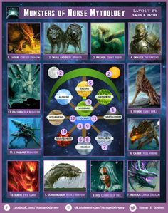 Infographic : The Monsters of Norse Mythology. Description of Each in comments. The Monsters of Norse Mythology. Description of Each in comments. Norse Mythology Goddesses, World Mythology, Norse Goddess, Gods And Goddesses, Greek Mythology, Norse Pagan, Viking Symbols, Viking Runes, Mayan Symbols