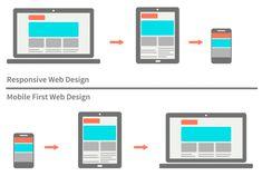 No es suficiente con que tu web sea responsive. Mobile first