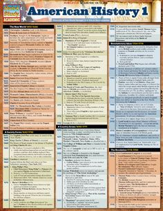 A timeline that includes the most important points in American History from 1492 through 1877. Good for any student of any age or for any history buff. This 4 page guide includes: the new world 1492-1646, society forms 1642-1732, a country grows 1690-1771, revolutionary ideas 1754-1774, the revoluti