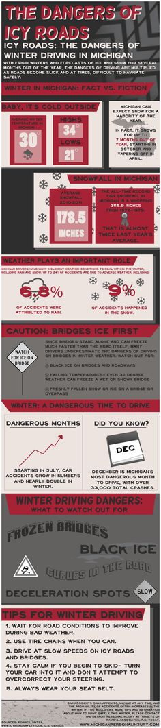 Because the weather in Michigan is cold and icy for nearly 7 months out of the year, drivers in the state must be extra vigilant of common hazards that can lead to serious accidents.  The Detroit car accident attorneys of Ravid & Associates want to make sure that you stay safe on the roads and highways this winter season, so they have provided this helpful infographic to help illustrate the potential dangers of driving during the winter.