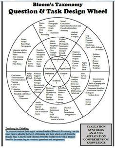 Bloom's taxonomy design wheel.