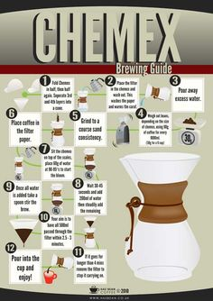 and one of our favorites...Chemex Guide via Hasblog