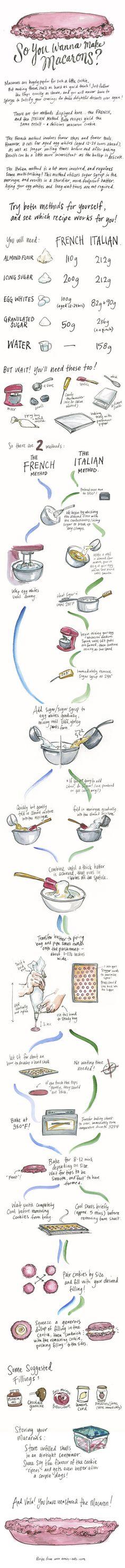 So You Wanna Make Macarons #infografía
