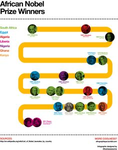 An infographic celebrating African Nobel Prize winners from across the continent.
