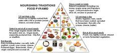 Nourishing Traditions Food Pyramid