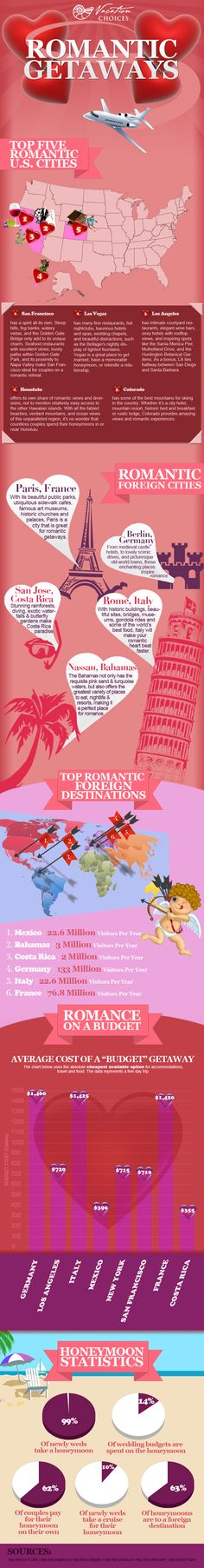 Top Romantic get-aways via Vacation Choices.