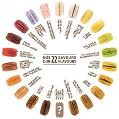 Macarons flavors from Boutique Point G, in Montreal (on Mont-Royal) Macaroons Flavors, Cookie Recipes, Dessert Recipes, French Macaroons, Macaron Recipe, Cupcakes, Baking Tips, Cute Food, Gastronomia