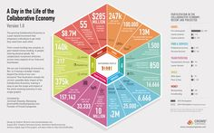 Infographic: A Day in the Life of the Collaborative Economy – Jeremiah Owyang Économie Collaborative, Social Networks, Social Media, Sharing Economy, Social Business, Employee Engagement, The Life, Collaboration, Innovation