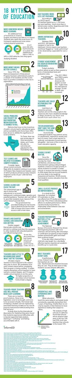 Educational infographic : 18 Myths People Believe About Education  InformED