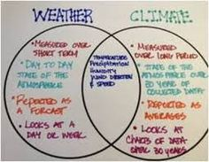 I would have my students make a venn diagram comparing weather and climate. Then we would discuss how weather and climate affect. Fourth Grade Science, Elementary Science, Middle School Science, Science Classroom, Teaching Science, Science Education, Classroom Ideas, Physical Science, Waldorf Education