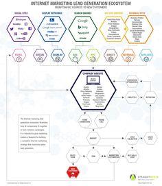 Ecosistema para generar Leads en Internet #infografia #infographic #internet | TICs y Formación