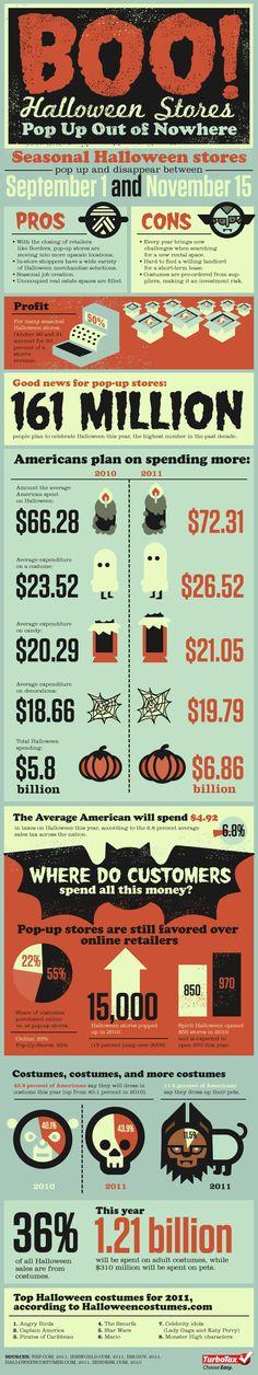 Unique Infographic Design, Halloween Stores #Infographic #Design (http://www.pinterest.com/aldenchong/)