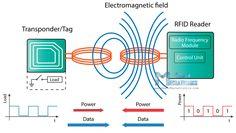 RFID Working Principle