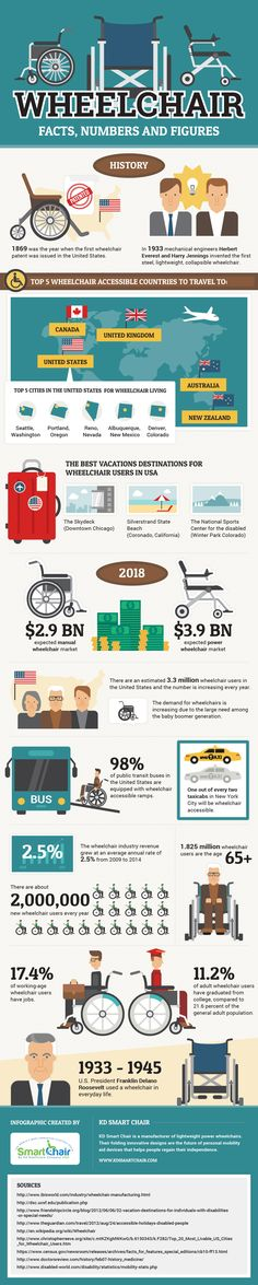 KD Smart Chair recently released an infographic that discusses the facts, numbers and figures about the wheelchair industry. Osteogenesis Imperfecta, Wheelchair Accessories, Mobility Aids, Mobility Scooters, Muscular Dystrophies, Spinal Cord Injury, Disability Awareness, I Cord, Cerebral Palsy