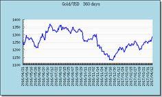 Gold 最近1年走勢圖趨勢圖 Exchange Rate, Line Chart