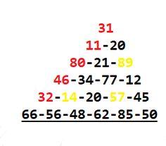 Metodi e Previsioni Lotto: Ottime basi per vincere al Super Enalotto - la tecnica Lucky Numbers For Lottery, Winning Lottery Numbers, Kalyan Tips, Addition Strategies, Cogito Ergo Sum, Lottery Games, Algebra, Blog, Marketing