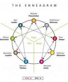 When first exposed to the Enneagram, many think it is just another personality test, like the Myers Briggs Personality Indicator. They might find an online test and take it, looking at the n… Mbti, Infp, Introvert, Enneagram Type 2, Enneagram Test, Enneagram Personality Test, Personality Psychology, Types Of Personality, Personality Descriptions