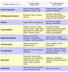 Gardner multiple intelligences are important when writing both lesson and unit plans. Being aware of the various multiple intelligences your students possess allows you to cater to their needs more. Educational Psychology, School Psychology, Differentiated Instruction, Instructional Strategies, Teacher Tools, Teacher Resources, Howard Gardner Multiple Intelligences, Multiple Intelligences Activities, Learning