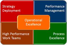 Operational Excellence - What It Really Is? Six Sigma 6 Sigma