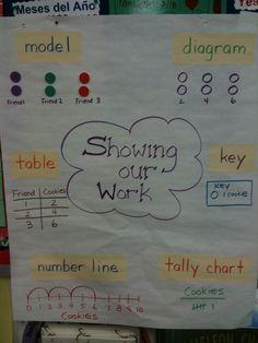Anchor chart how to show work. Math Coach's Corner: Young Mathematicians Show Their Work Math Strategies, Math Resources, Math Activities, Math Coach, Math School, School Days, Math Anchor Charts, Math Problem Solving, Third Grade Math