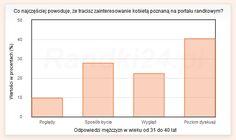 """Prezentujemy wyniki ankiety przeprowadzonej wśród mężczyzn na Randki24.pl, w której to ankiecie zapytaliśmy """"Co najczęściej powoduje, że tracisz zainteresowanie kobietą poznaną na portalu randkowym?"""". Wykres przedstawia odpowiedzi mężczyzn w wieku od 31 do 40 lat."""