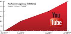 4 milliards de vidéos sont visionnées chaque jour sur YouTube