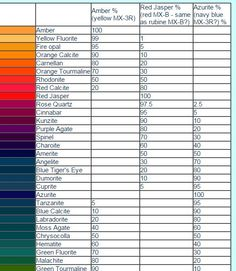 Chart 2 (top half) mixing procion MX dyes (warm primaries???)