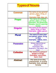 types of nouns - Google Search