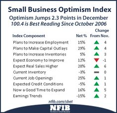 The NFIB Small Business Optimism Survey rose 2.3 points to 100.4 in December, its highest level since October of 2006, with positive gains in eight of 10 indices, a strong signal that American small businesses could be finally shaking off the effects of the Great Recession.