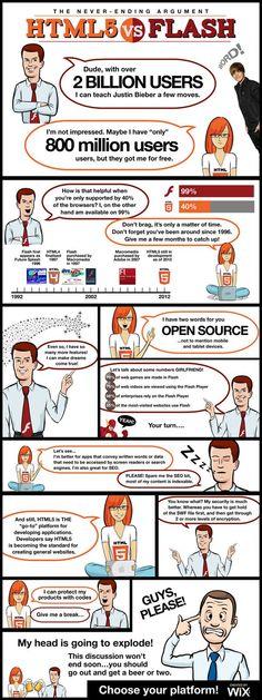 HTML5 vs. Flash. #infografia #infographic #Internet