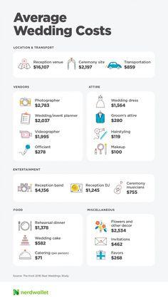 How Much Does a Wedding Cost? Wedding Planner Checklist, Wedding Planning List, Wedding List, Wedding Advice, Budget Wedding, Plan Your Wedding, Cost Of Wedding, Wedding Stuff, Dream Wedding