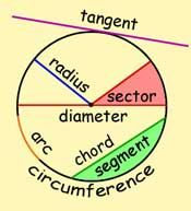 Circumference - The distance around the cicle; a special name foe the perimeter of the circle. Radius - The distance form the side to side passing through the. Math Tutor, Teaching Math, Teaching First Grade, Algebra, Calculus, Math Formula Chart, Gcse Maths Revision, Math Charts, Maths Solutions