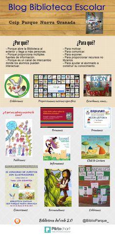 Buenas prácticas Línea 3 Programa de apoyo a las bibliotecas escolares. El blog de la biblioteca escolar. Infografía. CEIP Parque Nueva Granada, por Carmen Salas