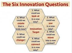 The Innovation Genome Project Change Management, Business Management, Project Management, Business Planning, Design Thinking, Creative Thinking, Systems Thinking, Thinking Skills, Critical Thinking