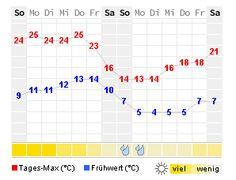 Wetter vom 08.05.16-21.05.16
