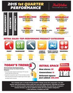 True Value 2015 1st Quarter Infographic