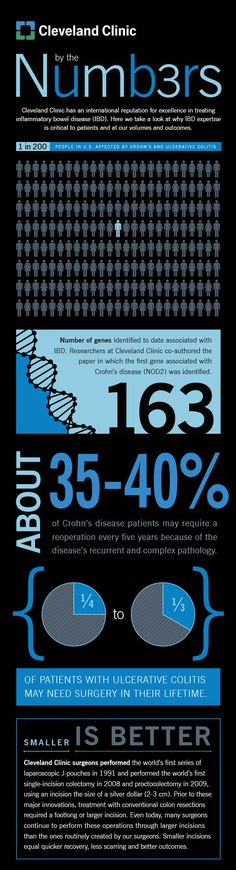 Crohn's and Ulcerative Colitis — By the Numbers (Infographic)
