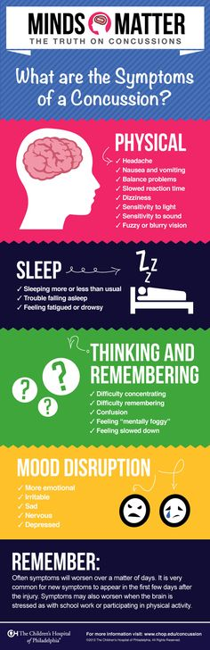 Symptoms of a concussion