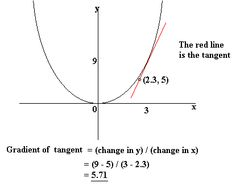 GCSE Maths - Graphs - Gradients   Revision Centre
