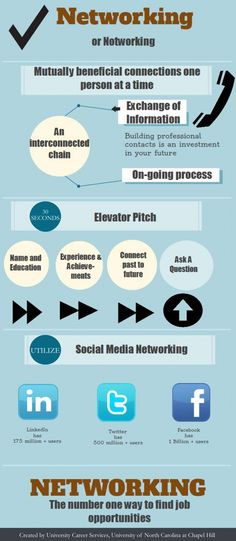 Networking Tips Infographic created by UNC Chapel Hill University Career Services