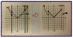 """""""After mastering their """"shapes"""", I started giving them piecewise defined functions and have them draw each function in one graph. I asked them to ignore the given interval and just focus on the given equations.""""  Once they have all equations in their graph, I then asked them to start cutting the """"pieces"""" according to the given intervals."""